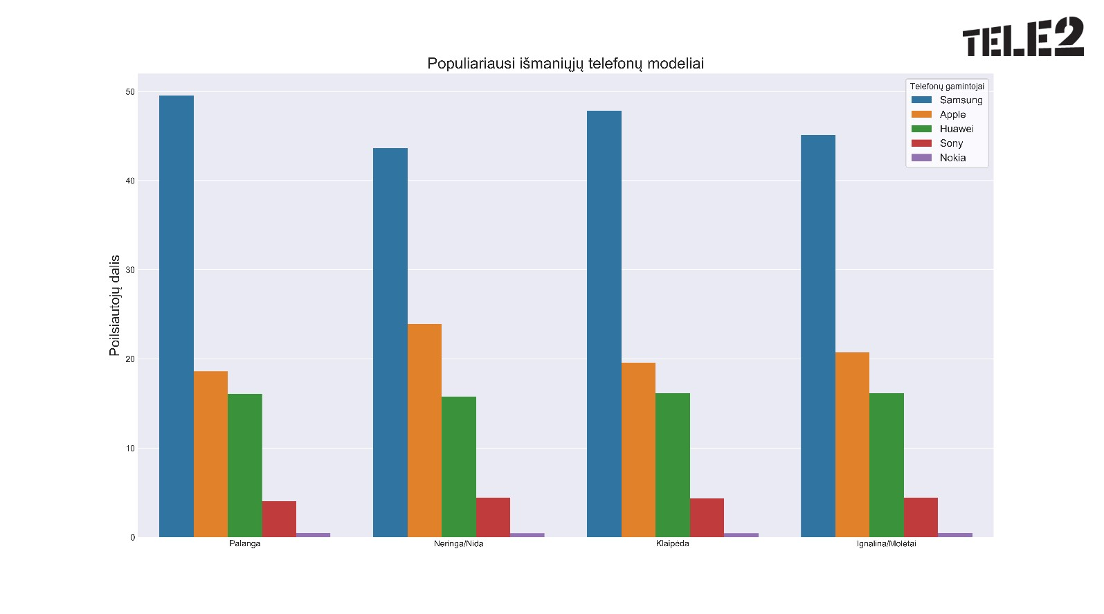 """""""Tele2"""" tyrimas: vilniečiai ir kauniečiai atostogoms rinkosi skirtingas kryptis"""