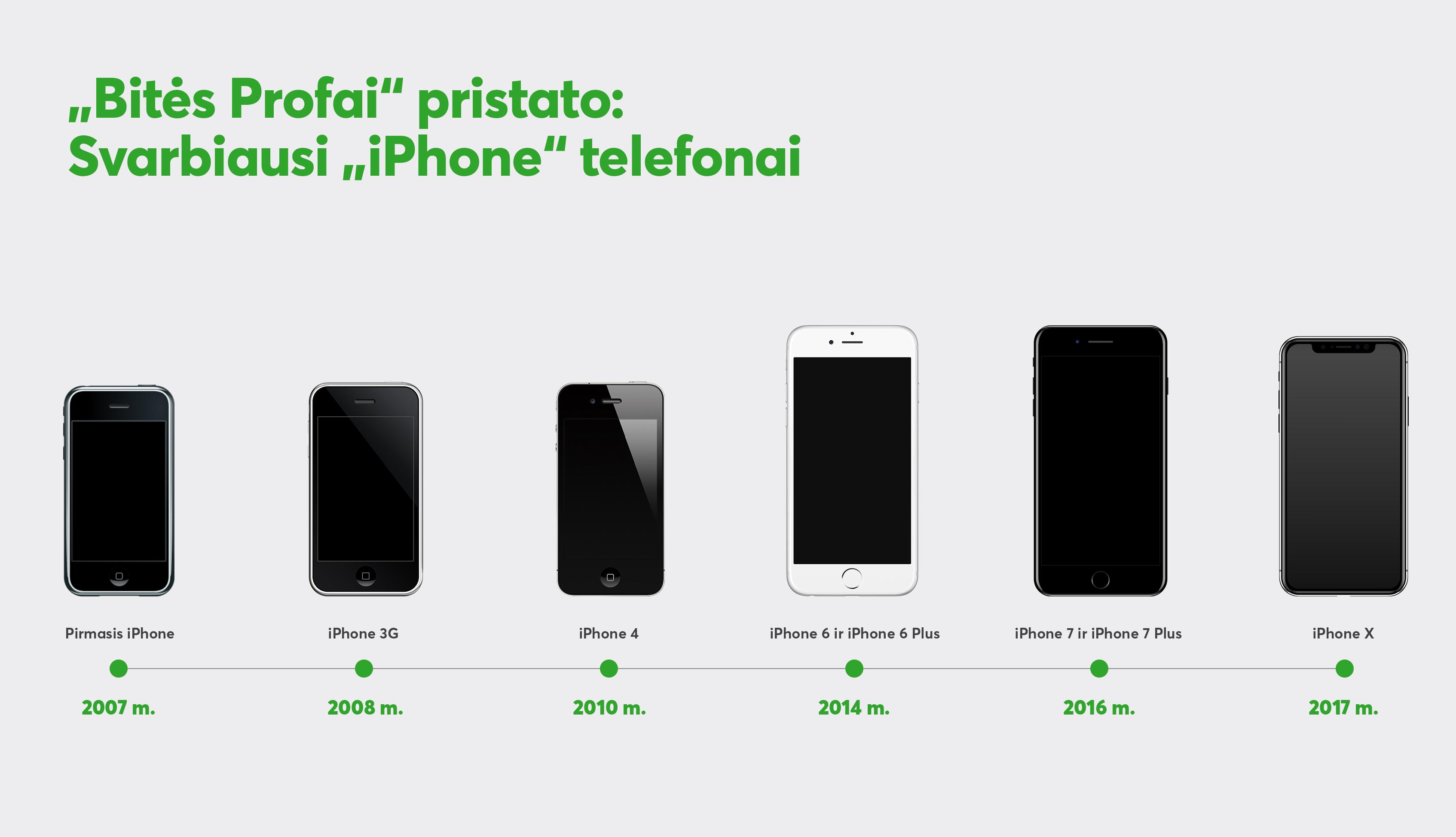 """Naujųjų """"iPhone"""" belaukiant: kaip """"Apple"""" per 10 metų pakeitė išmaniųjų telefonų rinką"""