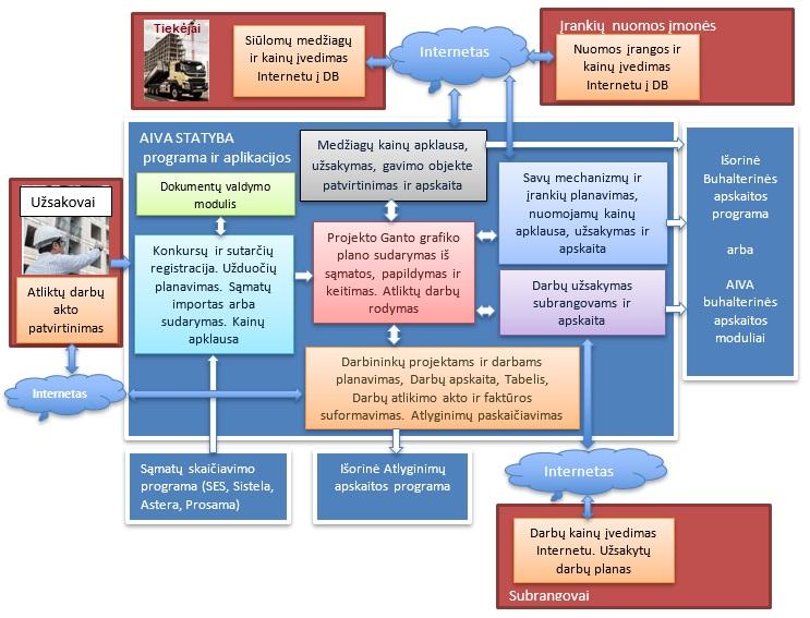 AIVA STATYBA sistema kompleksiniam statybos projektų valdymo procesų automatizavimui