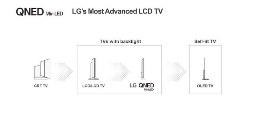 """Mini LED"""" televizoriai: LCD televizorių technologijos evoliucija tęsiasi"""